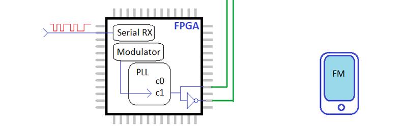 Modulación de fase con FPGA
