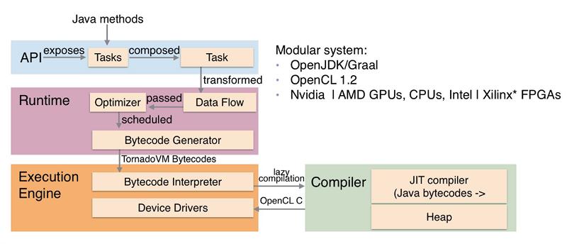 Java en GPU y FPGA