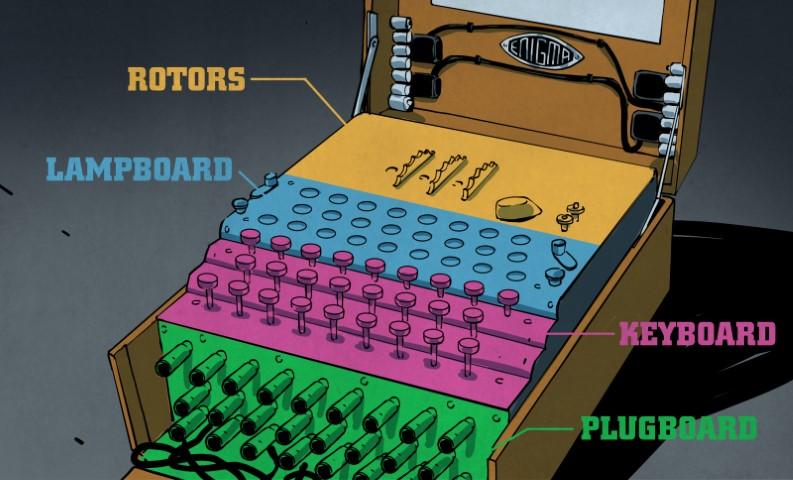 The Enigma Enigma: Cómo funcionaba la máquina Enigma